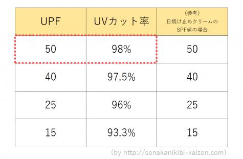 UPF UVカット率